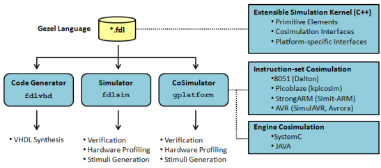 Hardware Software Co-Design, Partitioning and Virtual Platform Resources
